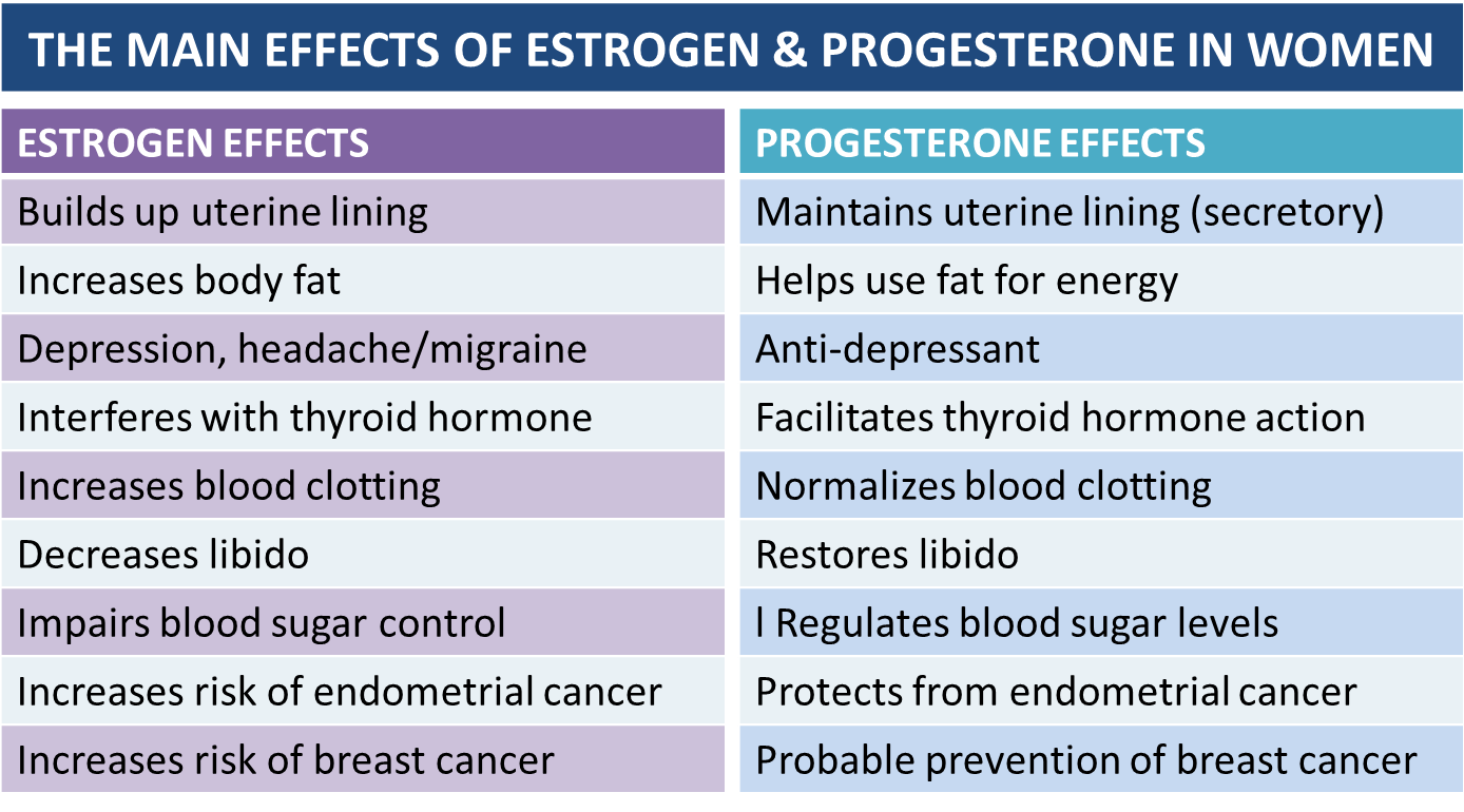 Estrogen for menopause side effects / Men day program